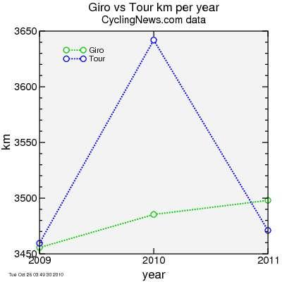 CyclingNews data 2009-2011